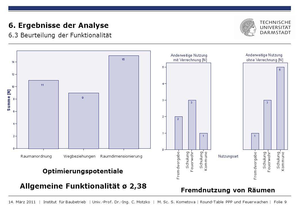 6. Ergebnisse der Analyse 6.3 Beurteilung der Funktionalität Fremdnutzung von Räumen Optimierungspotentiale Raumanordnung Wegbeziehungen Raumdimension