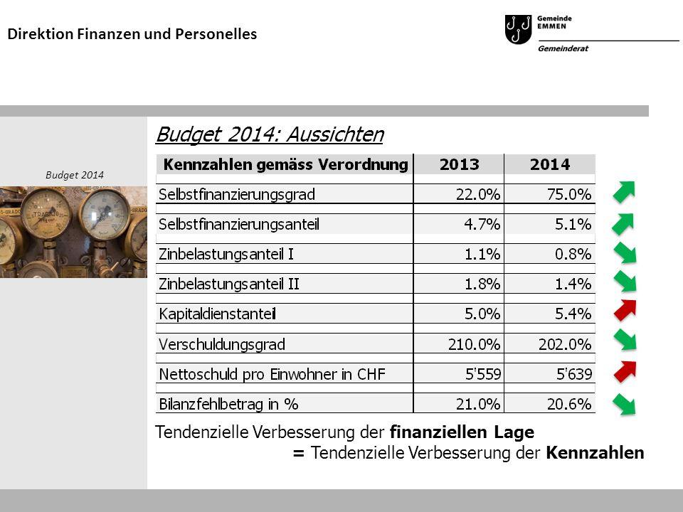 Budget 2014: Aussichten Tendenzielle Verbesserung der finanziellen Lage = Tendenzielle Verbesserung der Kennzahlen Budget 2014 Direktion Finanzen und Personelles
