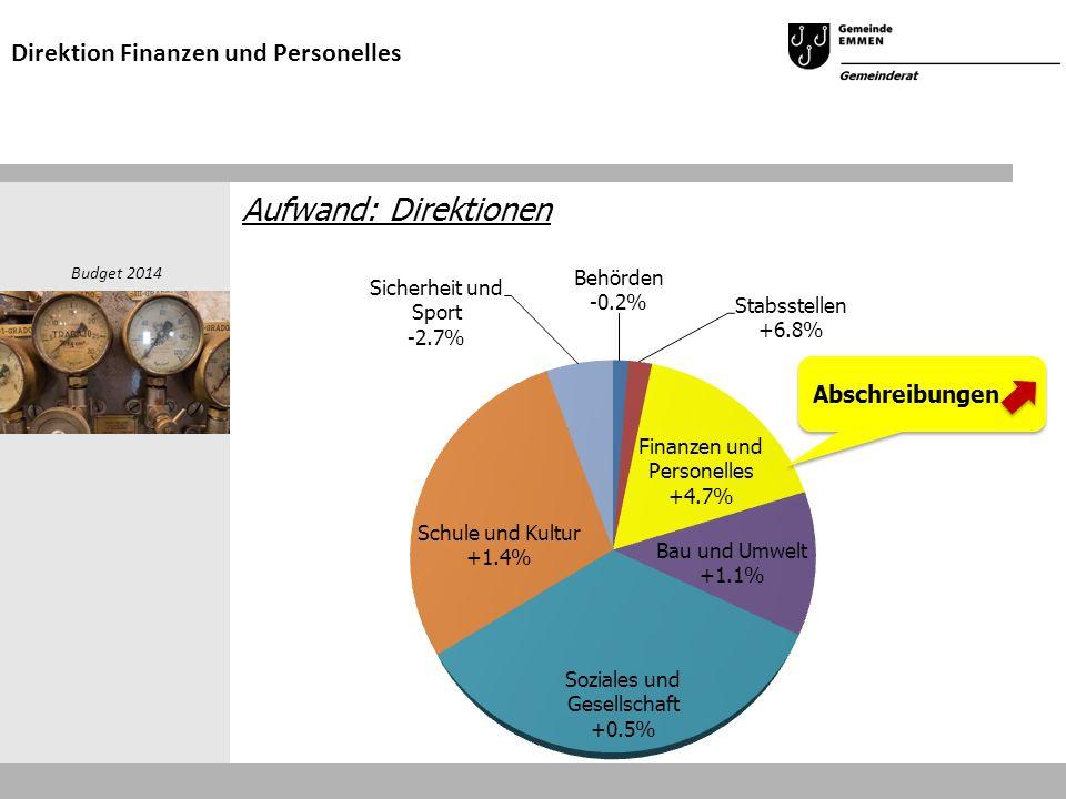 Aufwand: Direktionen Budget 2014 Direktion Finanzen und Personelles Abschreibungen