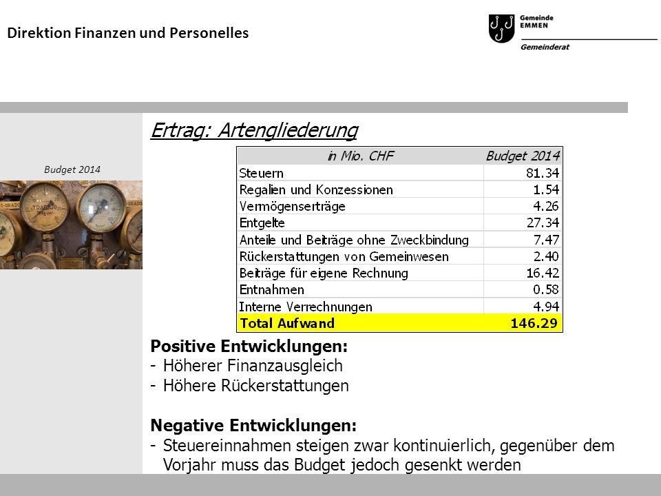 Ertrag: Artengliederung Positive Entwicklungen: -Höherer Finanzausgleich -Höhere Rückerstattungen Negative Entwicklungen: - Steuereinnahmen steigen zwar kontinuierlich, gegenüber dem Vorjahr muss das Budget jedoch gesenkt werden Budget 2014 Direktion Finanzen und Personelles