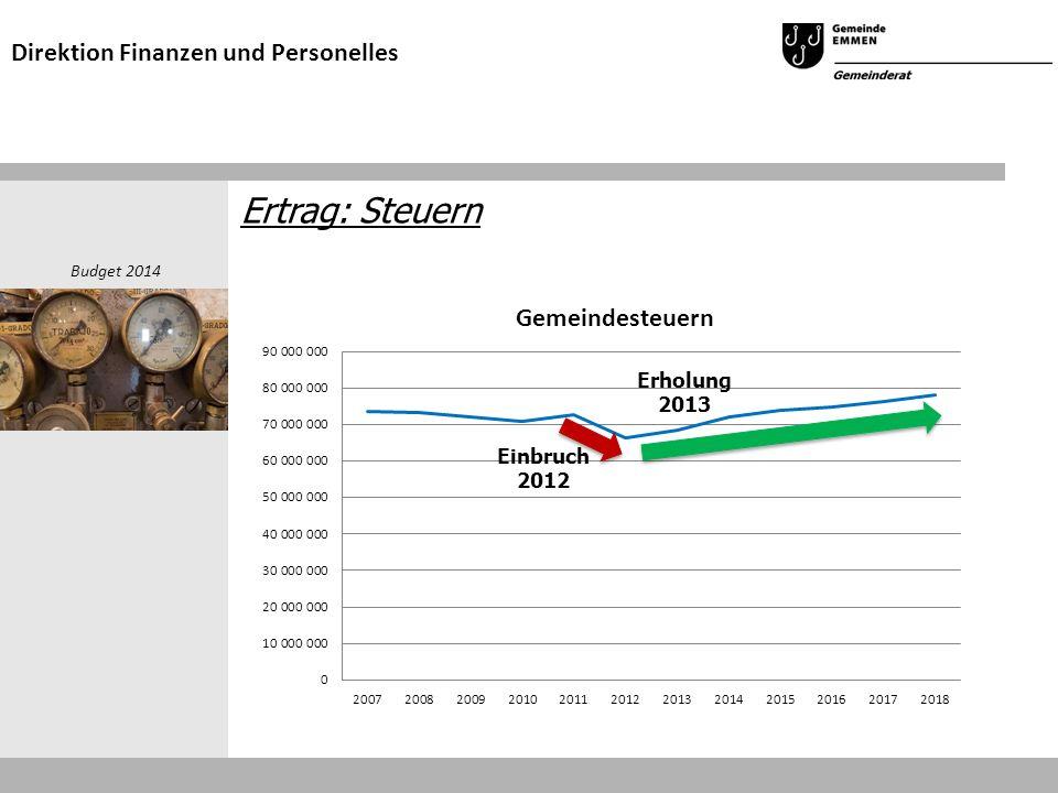 Ertrag: Steuern Budget 2014 Direktion Finanzen und Personelles Kontinuierliches Wachstum ab 2011