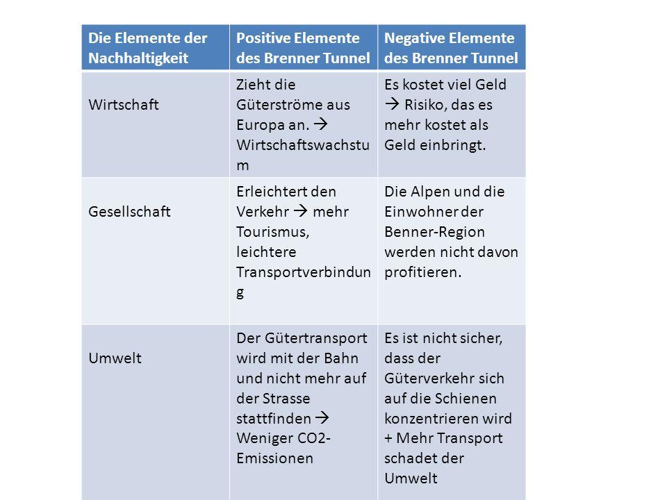 Die Elemente der Nachhaltigkeit Positive Elemente des Brenner Tunnel Negative Elemente des Brenner Tunnel Wirtschaft Zieht die Güterströme aus Europa