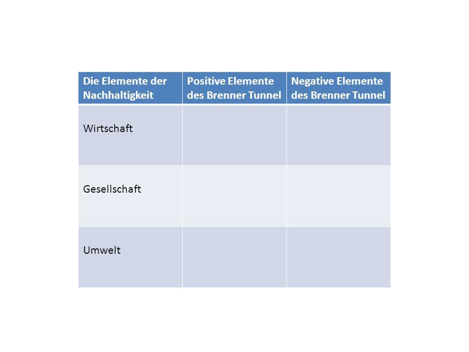 Die Elemente der Nachhaltigkeit Positive Elemente des Brenner Tunnel Negative Elemente des Brenner Tunnel Wirtschaft Gesellschaft Umwelt