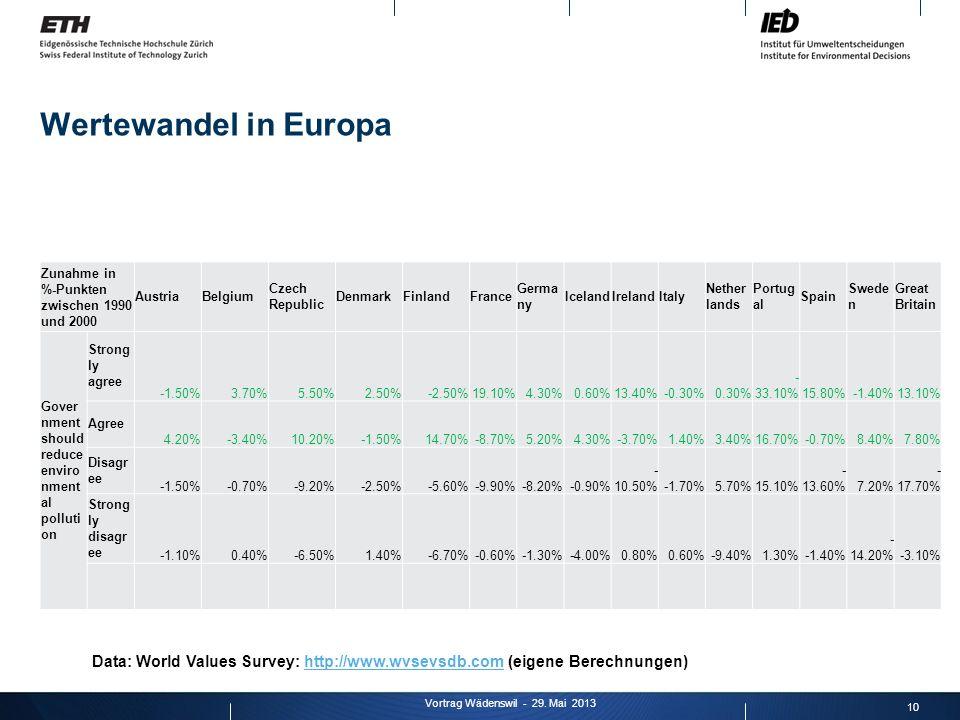 Wertewandel in Europa 10 Vortrag Wädenswil - 29. Mai 2013 Zunahme in %-Punkten zwischen 1990 und 2000 AustriaBelgium Czech Republic DenmarkFinlandFran