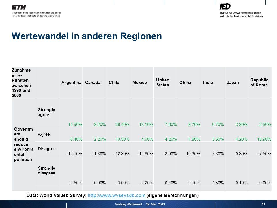 Wertewandel in anderen Regionen 11Vortrag Wädenswil - 29. Mai 2013 Zunahme in %- Punkten zwischen 1990 und 2000 ArgentinaCanadaChileMexico United Stat
