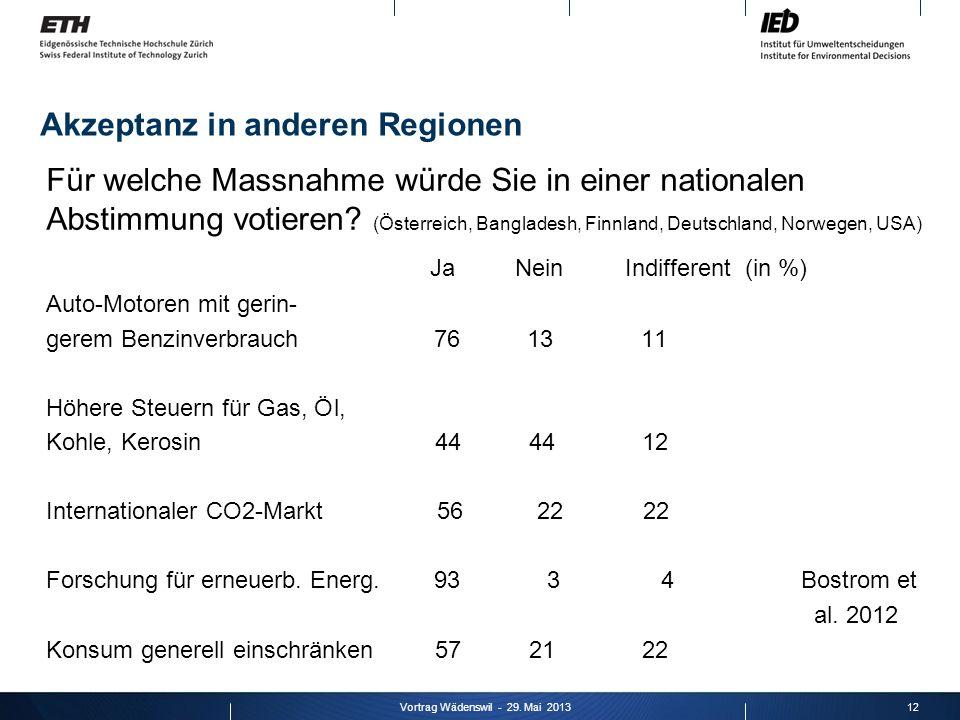 Akzeptanz in anderen Regionen Für welche Massnahme würde Sie in einer nationalen Abstimmung votieren.