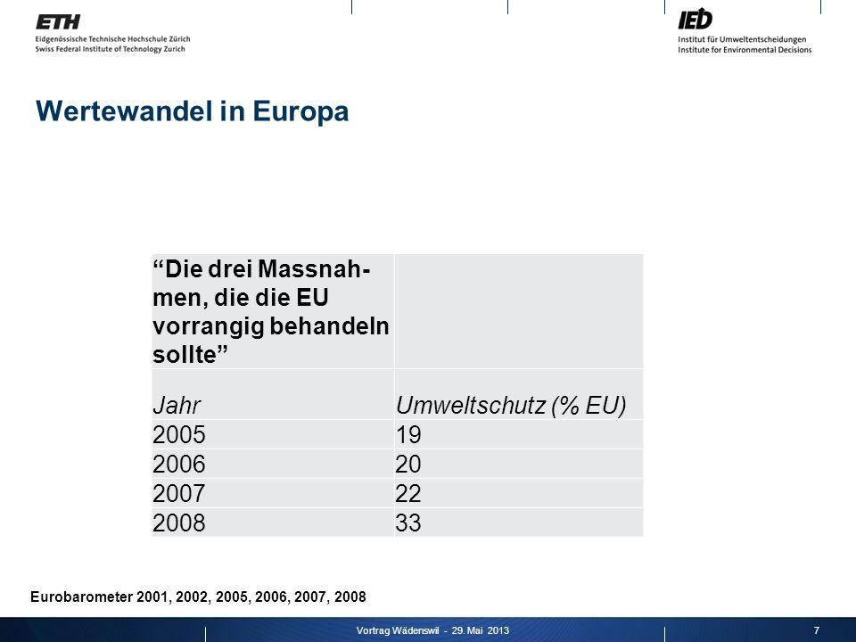 Wertewandel in Europa 7Vortrag Wädenswil - 29. Mai 2013 Die drei Massnah- men, die die EU vorrangig behandeln sollte JahrUmweltschutz (% EU) 200519 20