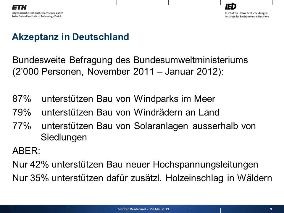 Akzeptanz in Deutschland Bundesweite Befragung des Bundesumweltministeriums (2000 Personen, November 2011 – Januar 2012): 87% unterstützen Bau von Win