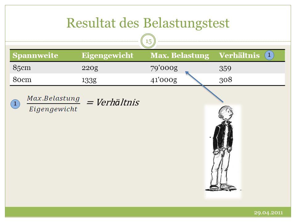Resultat des Belastungstest SpannweiteEigengewichtMax. BelastungVerhältnis 85cm220g79000g359 80cm133g41000g308 1 1 = Verh ä ltnis 29.04.2011 15