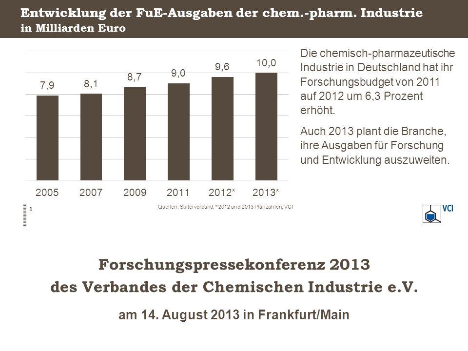 Forschungspressekonferenz 2013 des Verbandes der Chemischen Industrie e.V. am 14. August 2013 in Frankfurt/Main Entwicklung der FuE-Ausgaben der chem.