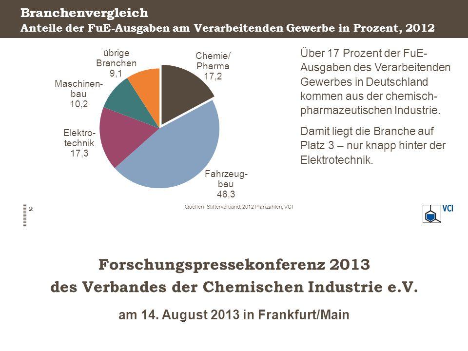 Forschungspressekonferenz 2013 des Verbandes der Chemischen Industrie e.V. am 14. August 2013 in Frankfurt/Main Branchenvergleich Über 17 Prozent der
