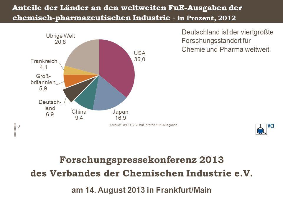 Forschungspressekonferenz 2013 des Verbandes der Chemischen Industrie e.V. am 14. August 2013 in Frankfurt/Main Anteile der Länder an den weltweiten F