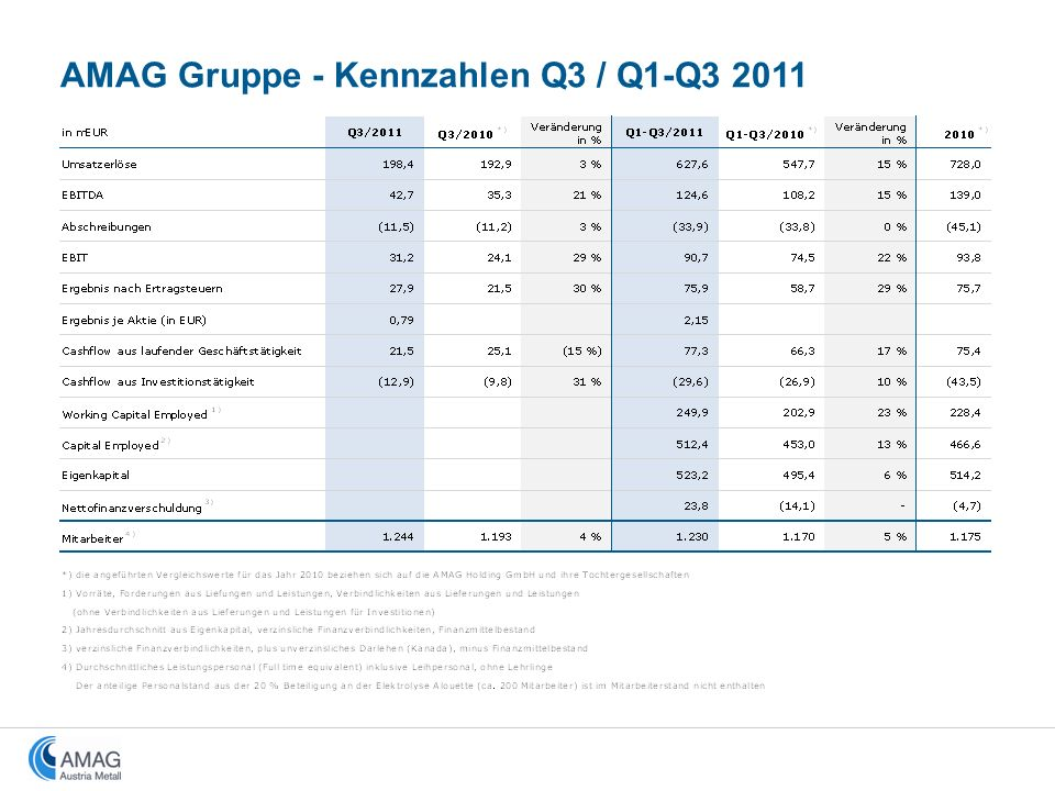 AMAG Gruppe - Kennzahlen Q3 / Q1-Q3 2011