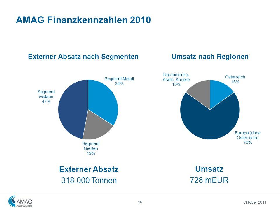 AMAG Finanzkennzahlen 2010 16 Umsatz nach RegionenExterner Absatz nach Segmenten Externer Absatz 318.000 Tonnen Umsatz 728 mEUR Oktober 2011