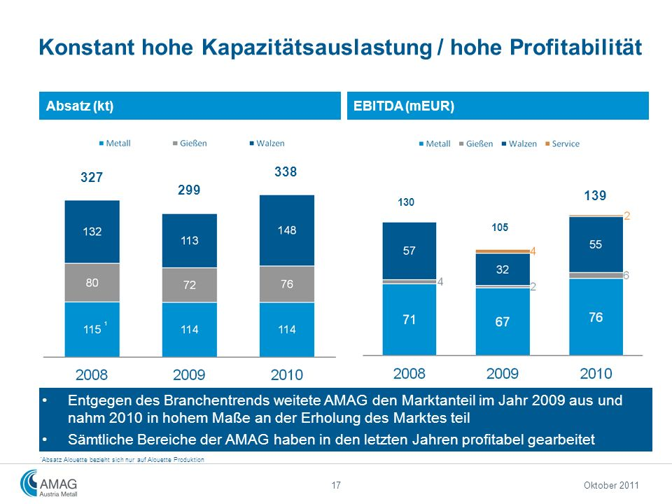 Konstant hohe Kapazitätsauslastung / hohe Profitabilität Entgegen des Branchentrends weitete AMAG den Marktanteil im Jahr 2009 aus und nahm 2010 in ho
