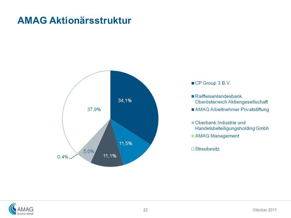 AMAG Aktionärsstruktur 22Oktober 2011