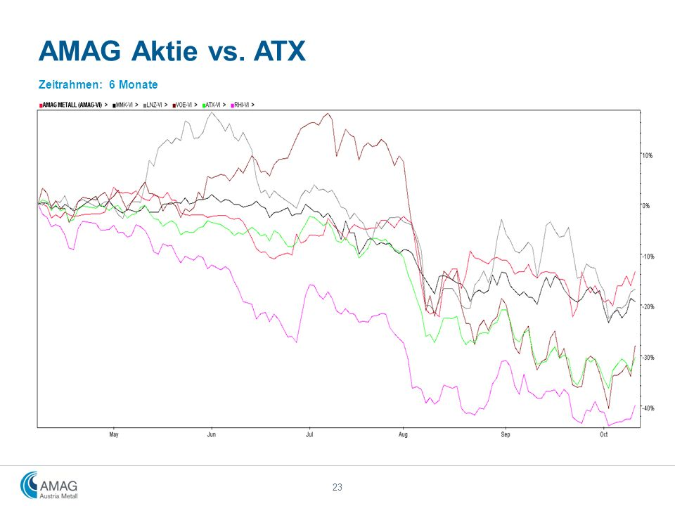 AMAG Aktie vs. ATX Zeitrahmen: 6 Monate 23