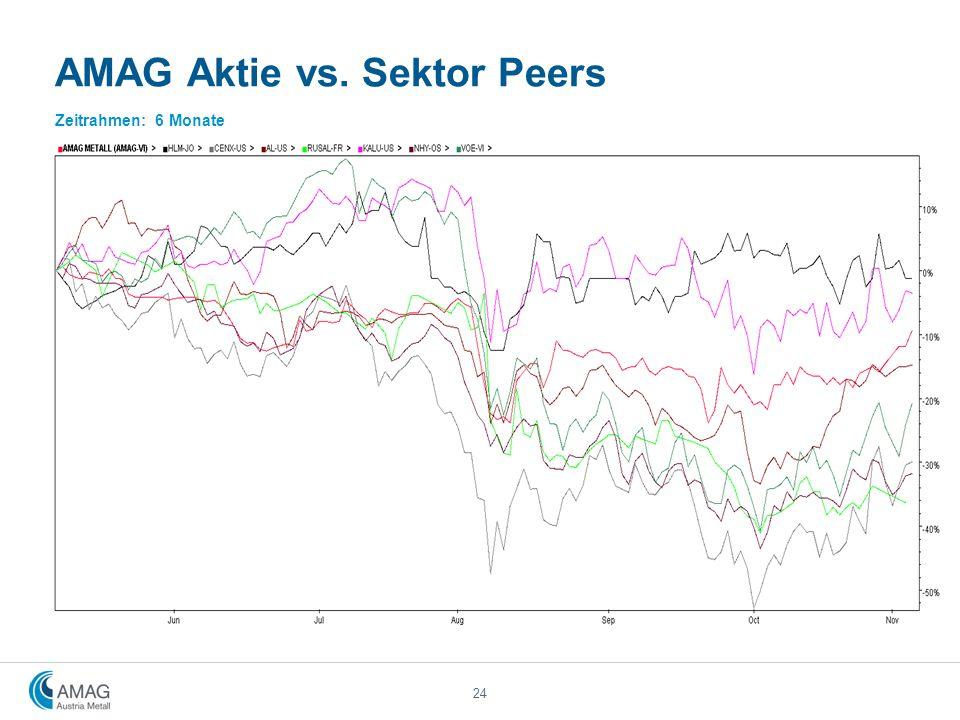 AMAG Aktie vs. Sektor Peers Zeitrahmen: 6 Monate 24