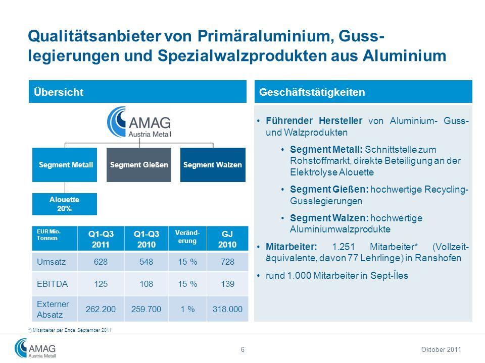 Qualitätsanbieter von Primäraluminium, Guss- legierungen und Spezialwalzprodukten aus Aluminium Übersicht Segment GießenSegment Walzen Segment Metall