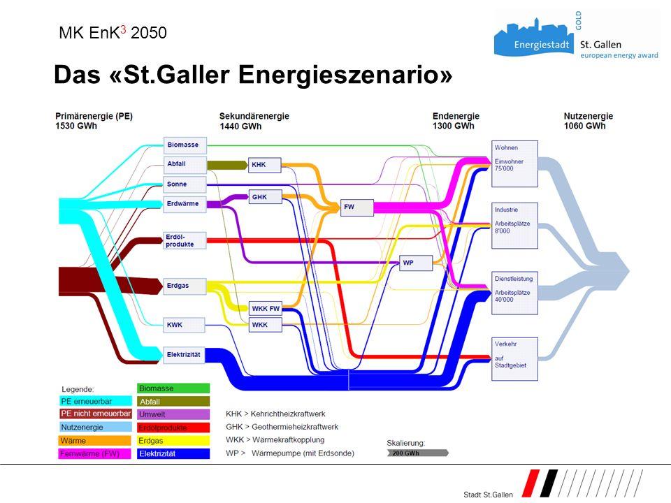 Das «St.Galler Energieszenario» MK EnK 3 2050