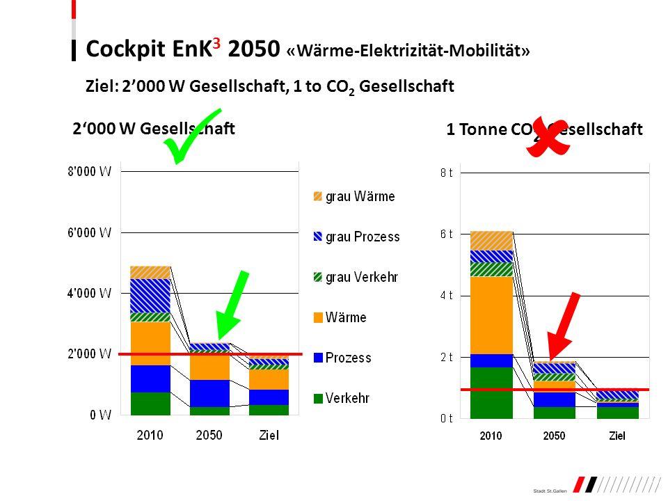 2000 W Gesellschaft 1 Tonne CO 2 Gesellschaft Ziel: 2000 W Gesellschaft, 1 to CO 2 Gesellschaft Cockpit EnK 3 2050 «Wärme-Elektrizität-Mobilität»