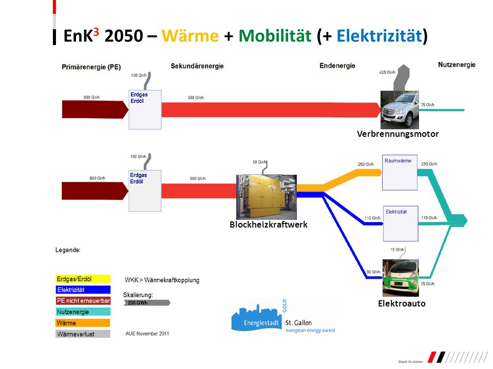 EnK 3 2050 – Wärme + Mobilität (+ Elektrizität) Blockheizkraftwerk Verbrennungsmotor Elektroauto