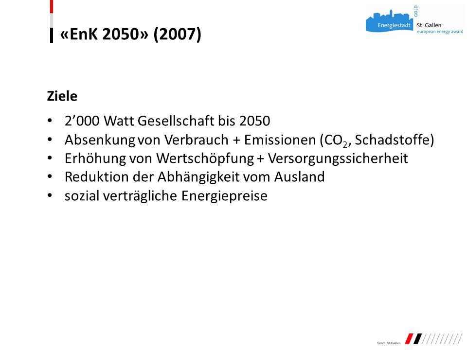«EnK 2050» (2007) Ziele 2000 Watt Gesellschaft bis 2050 Absenkung von Verbrauch + Emissionen (CO 2, Schadstoffe) Erhöhung von Wertschöpfung + Versorgu