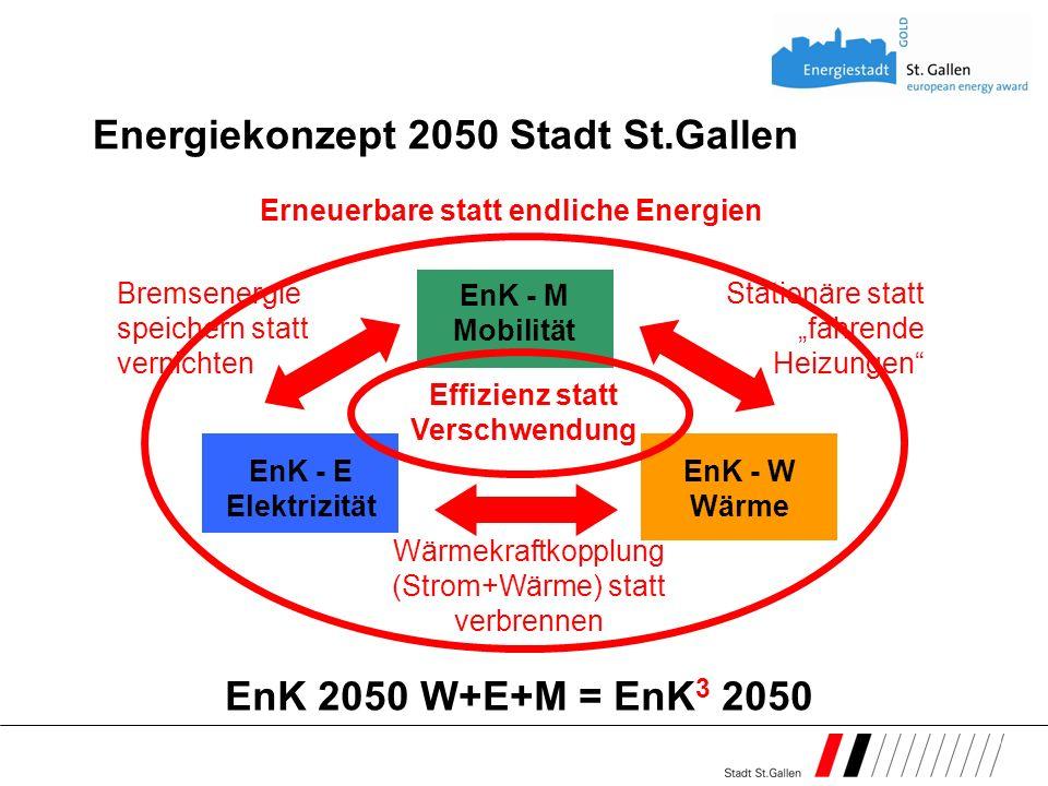 Wärmekraftkopplung (Strom+Wärme) statt verbrennen EnK - E Elektrizität EnK - W Wärme EnK - M Mobilität Energiekonzept 2050 Stadt St.Gallen EnK 2050 W+