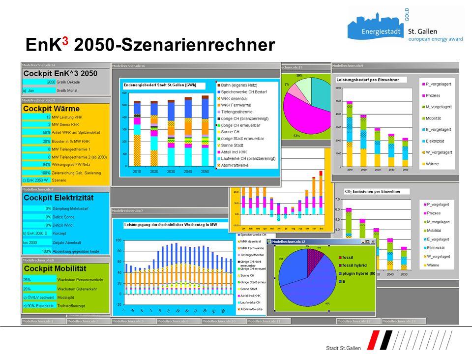 EnK 3 2050-Szenarienrechner