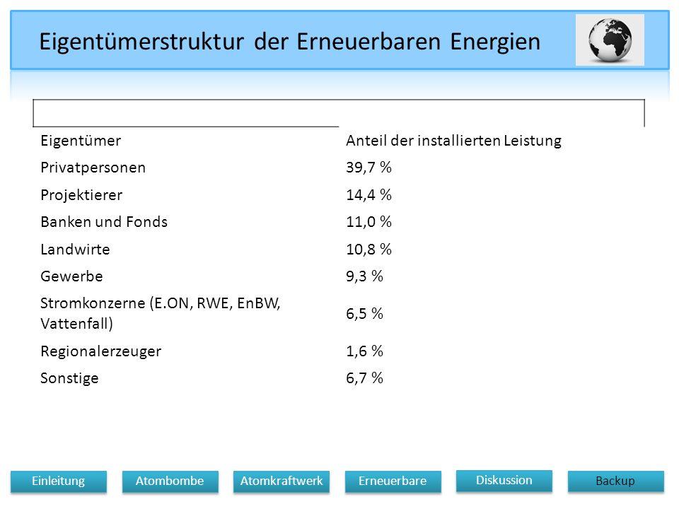 EigentümerAnteil der installierten Leistung Privatpersonen39,7 % Projektierer14,4 % Banken und Fonds11,0 % Landwirte10,8 % Gewerbe9,3 % Stromkonzerne (E.ON, RWE, EnBW, Vattenfall) 6,5 % Regionalerzeuger1,6 % Sonstige6,7 % Eigentümerstruktur der Erneuerbaren Energien Diskussion Atomkraftwerk Erneuerbare Einleitung Atombombe Backup