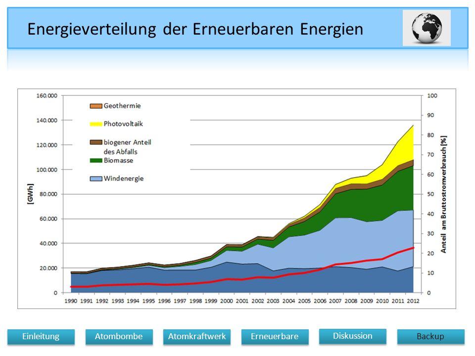 Energieverteilung der Erneuerbaren Energien Diskussion Atomkraftwerk Erneuerbare Einleitung Atombombe Backup
