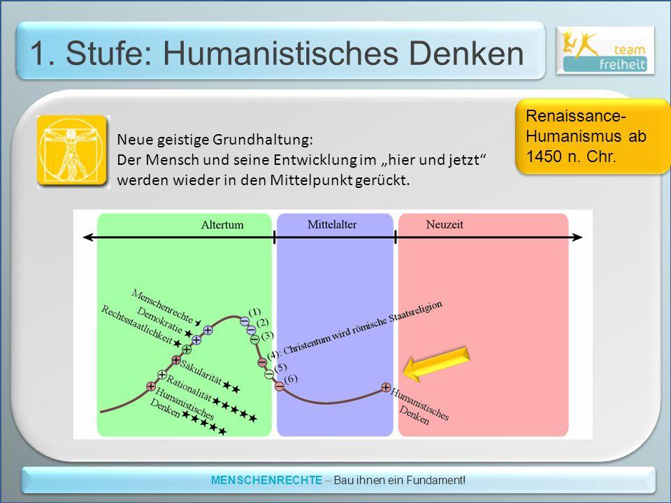 1. Stufe: Humanistisches Denken MENSCHENRECHTE – Bau ihnen ein Fundament! Neue geistige Grundhaltung: Der Mensch und seine Entwicklung im hier und jet