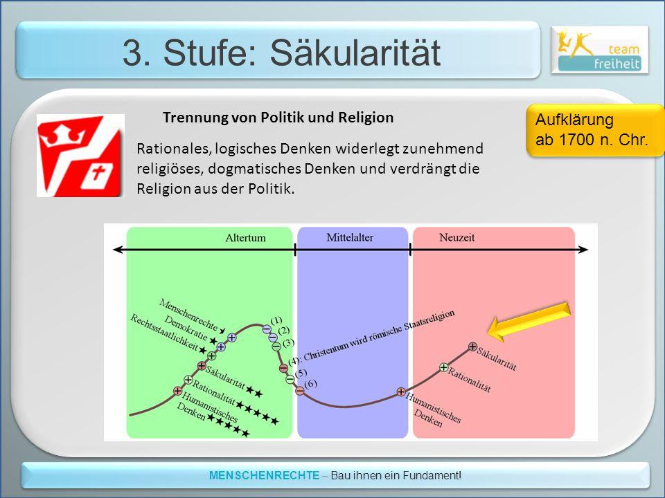 3. Stufe: Säkularität MENSCHENRECHTE – Bau ihnen ein Fundament! Aufklärung ab 1700 n. Chr. Aufklärung ab 1700 n. Chr. Rationales, logisches Denken wid