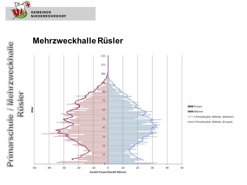 Mehrzweckhalle Rüsler Entwicklung Schülerzahlen Niederrohrdorf: