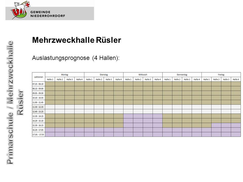 Mehrzweckhalle Rüsler Auslastungsprognose (4 Hallen):