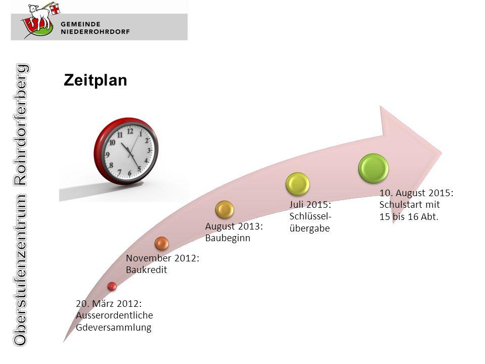 Zeitplan 20. März 2012: Ausserordentliche Gdeversammlung November 2012: Baukredit August 2013: Baubeginn Juli 2015: Schlüssel- übergabe 10. August 201