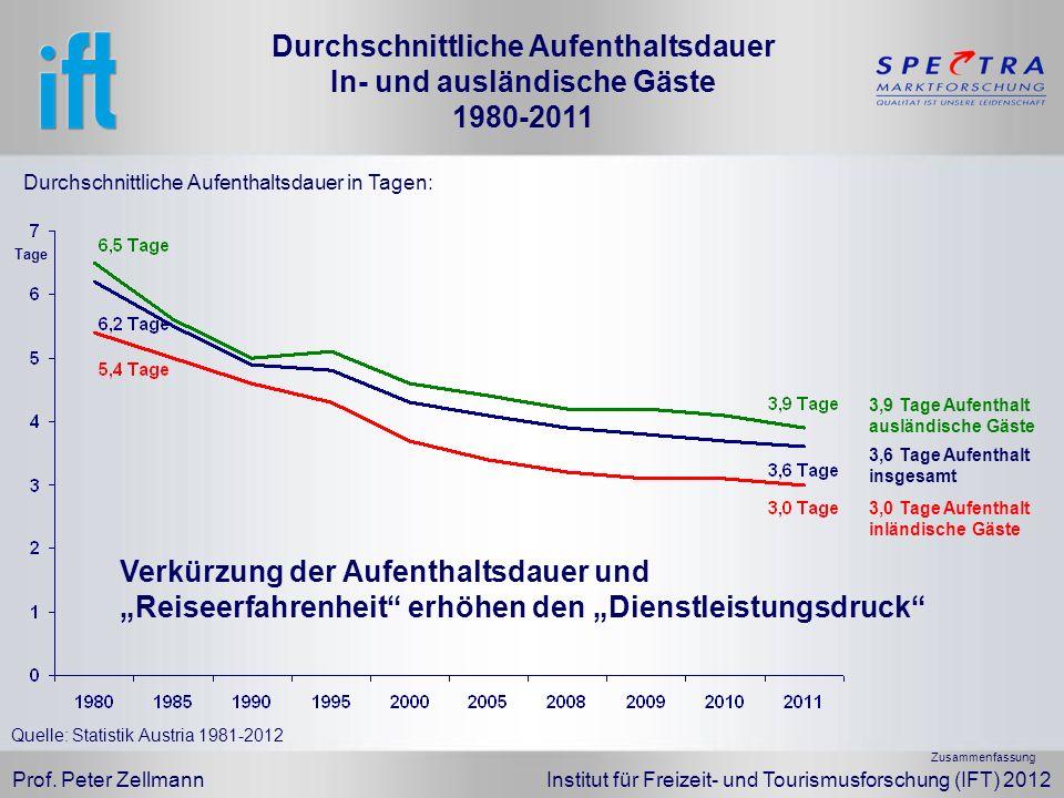 Prof. Peter Zellmann Institut für Freizeit- und Tourismusforschung (IFT) 2012 Quelle: Statistik Austria 1981-2012 3,9 Tage Aufenthalt ausländische Gäs