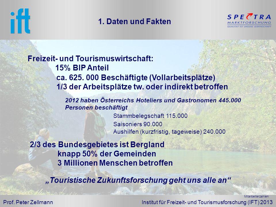 Prof. Peter Zellmann Institut für Freizeit- und Tourismusforschung (IFT) 2013 1. Daten und Fakten Freizeit- und Tourismuswirtschaft: 15% BIP Anteil ca
