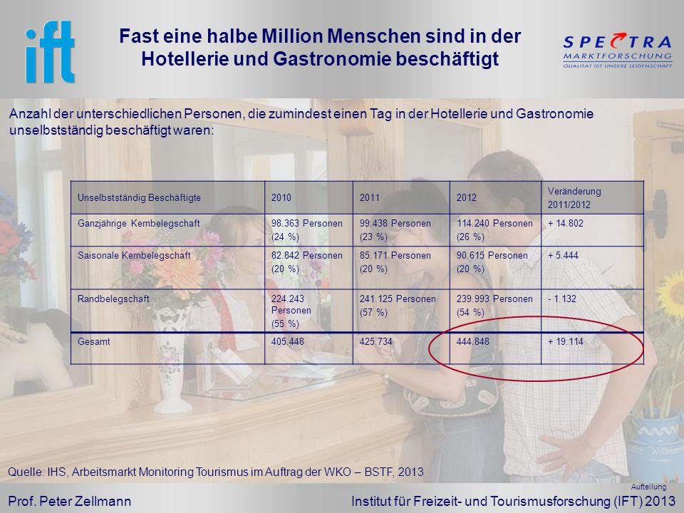 Prof. Peter Zellmann Institut für Freizeit- und Tourismusforschung (IFT) 2013 Fast eine halbe Million Menschen sind in der Hotellerie und Gastronomie