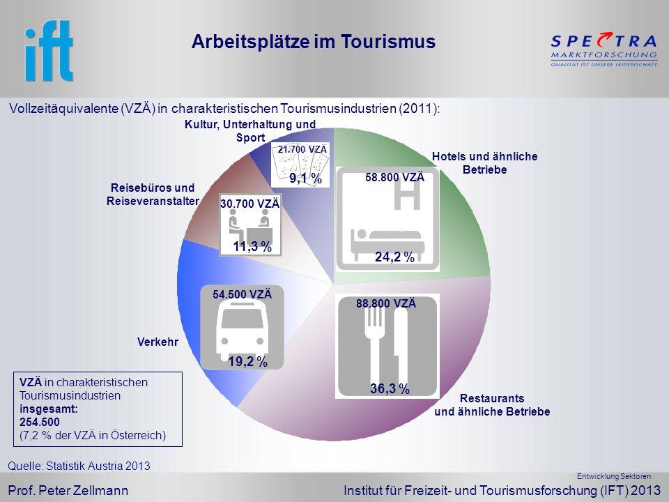 Prof. Peter Zellmann Institut für Freizeit- und Tourismusforschung (IFT) 2013 Arbeitsplätze im Tourismus Entwicklung Sektoren Vollzeitäquivalente (VZÄ