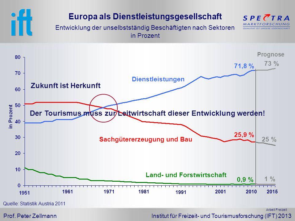 Prof. Peter Zellmann Institut für Freizeit- und Tourismusforschung (IFT) 2013 Europa als Dienstleistungsgesellschaft Entwicklung der unselbstständig B