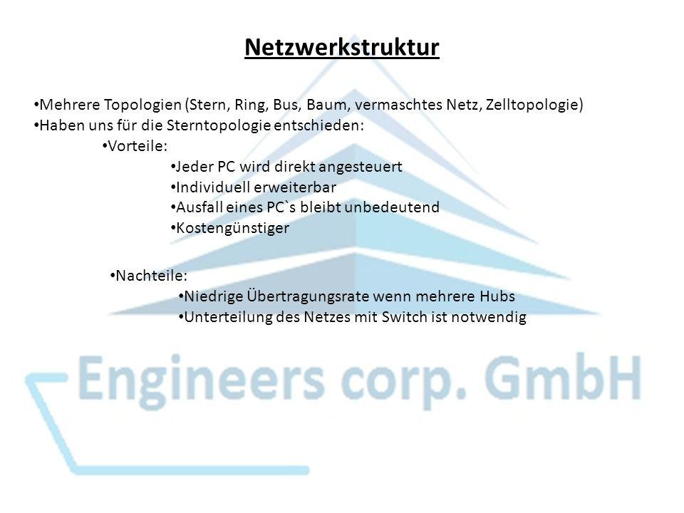 Netzwerkstruktur Mehrere Topologien (Stern, Ring, Bus, Baum, vermaschtes Netz, Zelltopologie) Haben uns für die Sterntopologie entschieden: Vorteile: