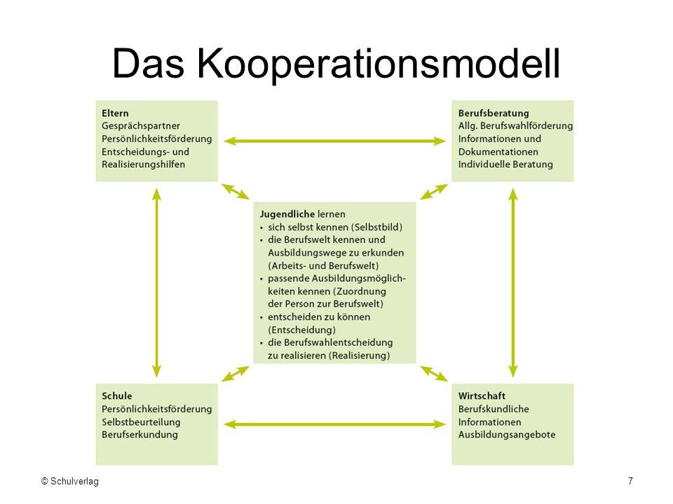 Das Kooperationsmodell © Schulverlag7