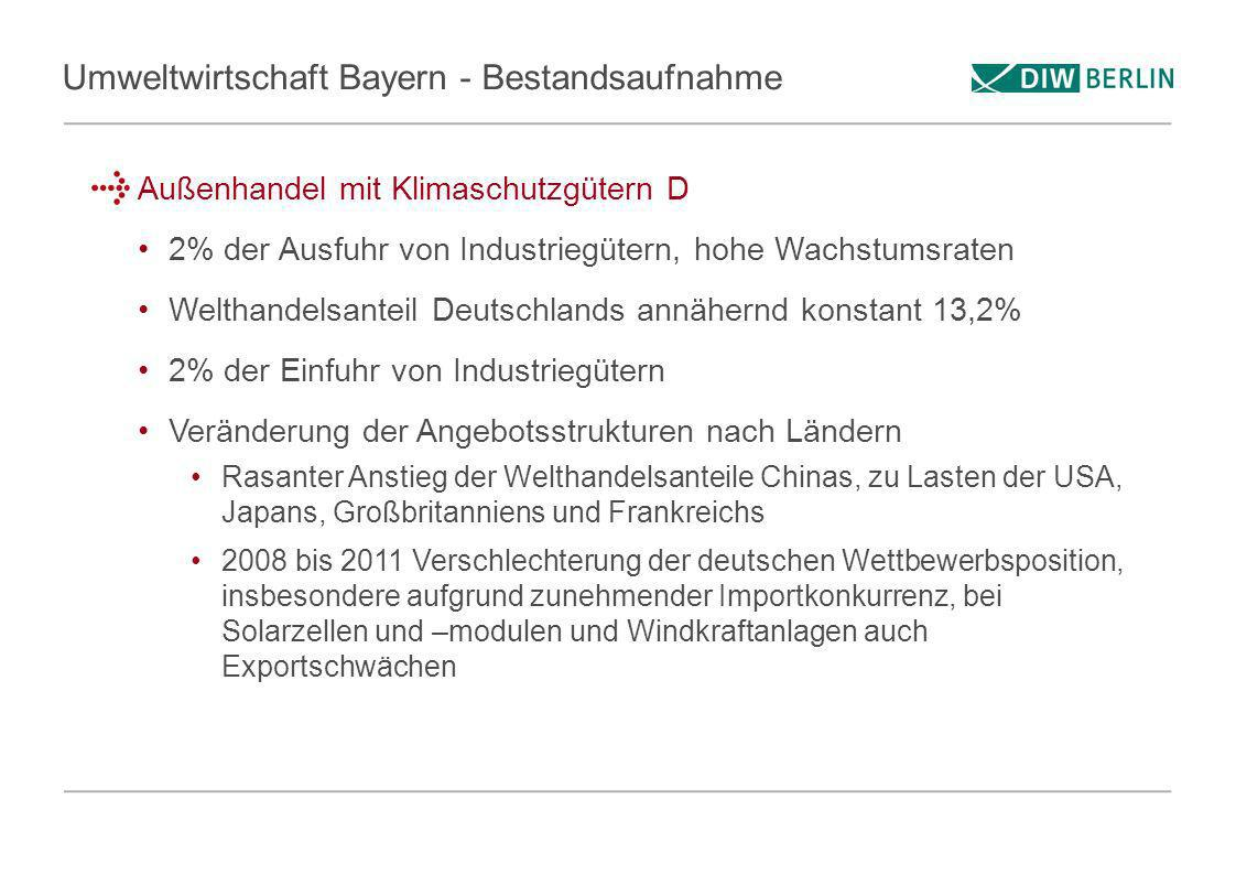Umweltwirtschaft Bayern - Bestandsaufnahme Außenhandel mit Klimaschutzgütern D 2% der Ausfuhr von Industriegütern, hohe Wachstumsraten Welthandelsante