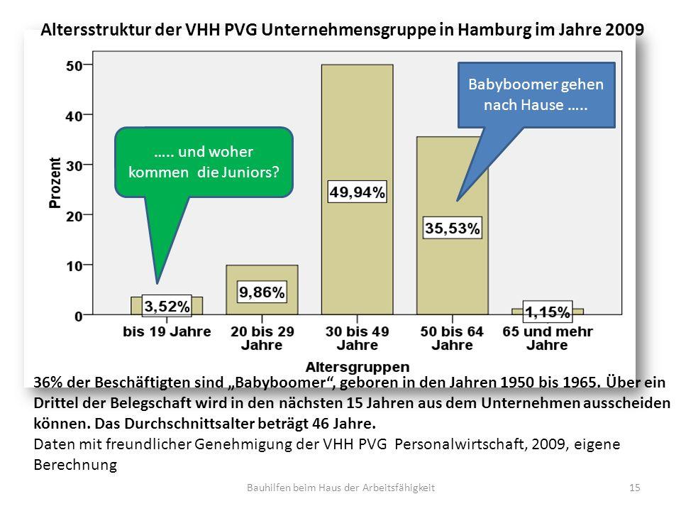 Altersstruktur der VHH PVG Unternehmensgruppe in Hamburg im Jahre 2009 36% der Beschäftigten sind Babyboomer, geboren in den Jahren 1950 bis 1965.