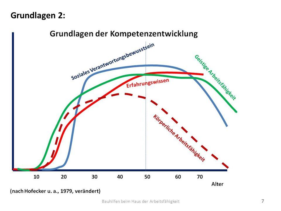 18 Die Entwicklung der Arbeitsfähigkeit und Einflussmöglichkeiten (Ilmarinen, modifiziert von Richenhagen, 2003) Bauhilfen beim Haus der Arbeitsfähigkeit