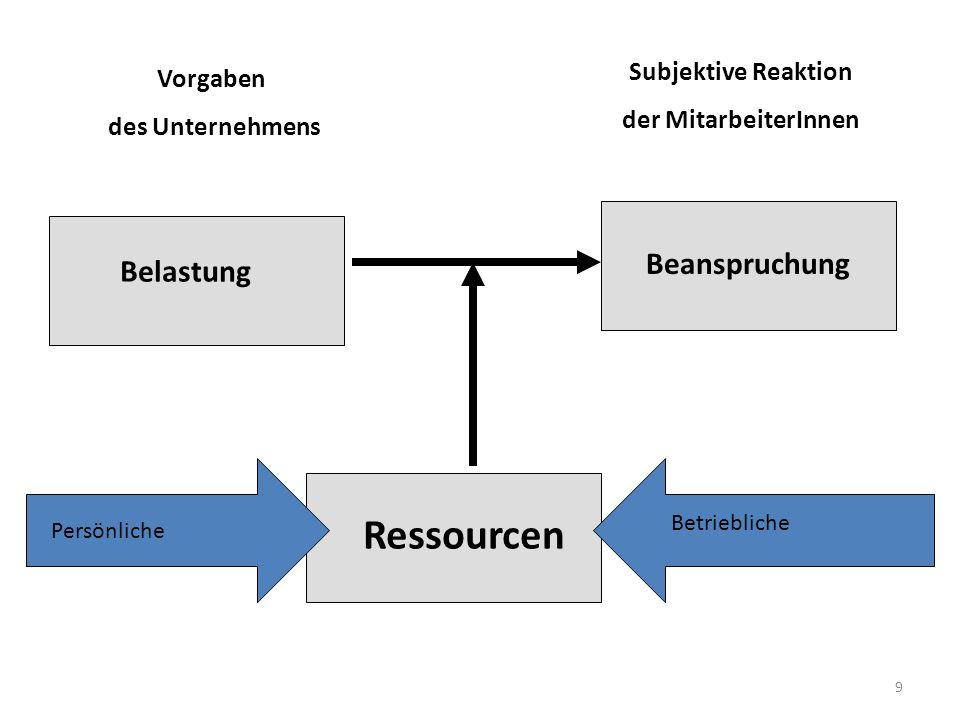10 + Belastungen / Ressourcen Beanspruchungen Wir brauchen individuelle Lösungen bei guten Rahmenbedingungen, Tarifverträgen und Gesetzen Bauhilfen beim Haus der Arbeitsfähigkeit