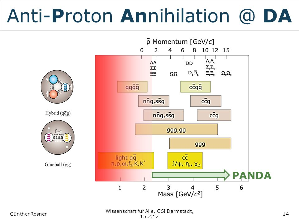 Anti-Proton Annihilation @ DA Günther Rosner Wissenschaft für Alle, GSI Darmstadt, 15.2.12 14 PANDA