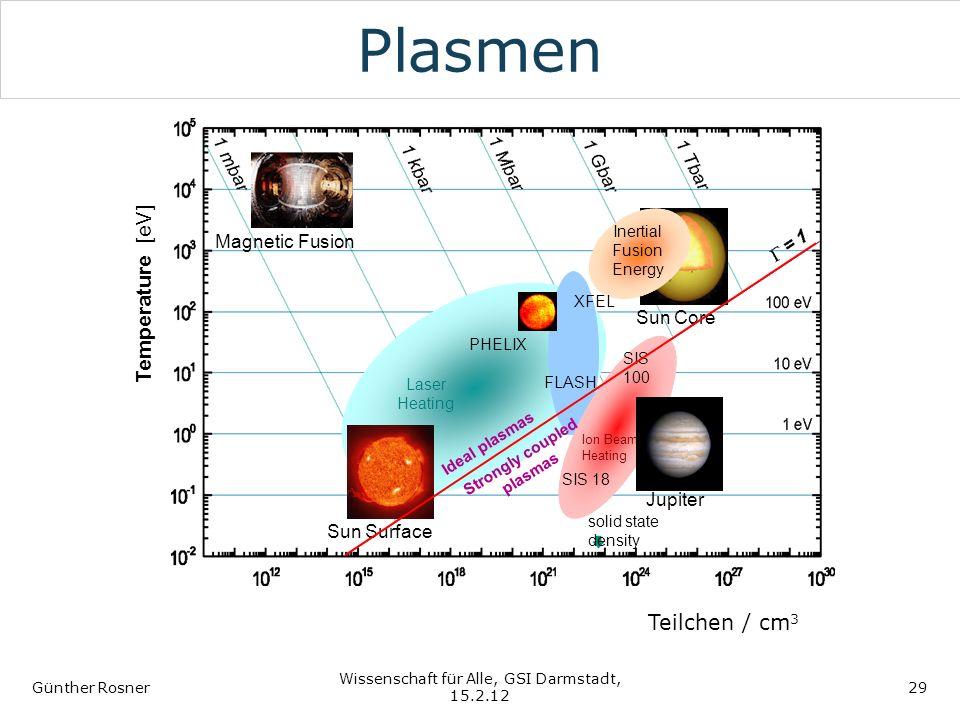 Plasmen Günther Rosner Wissenschaft für Alle, GSI Darmstadt, 15.2.12 29 Teilchen / cm 3 Temperature [eV] Jupiter Laser Heating Sun Surface Magnetic Fu
