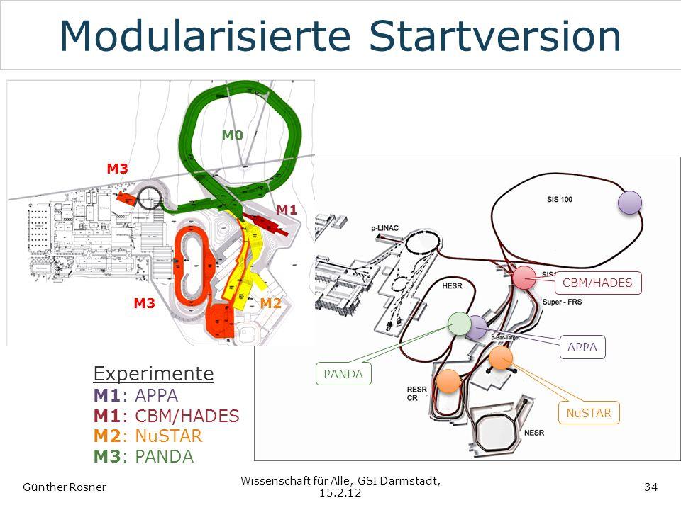Modularisierte Startversion Günther Rosner Wissenschaft für Alle, GSI Darmstadt, 15.2.12 34 APPA CBM/HADES NuSTAR PANDA Experimente M1: APPA M1: CBM/H